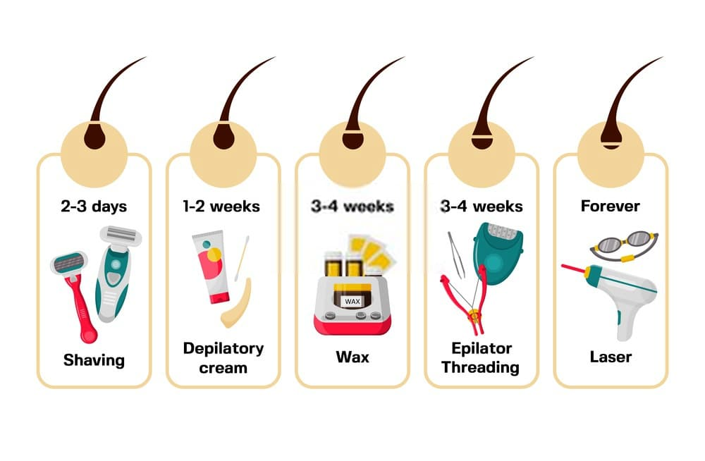 hair removal method time